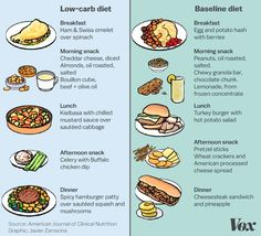 low carb daily menu   Science Confirms It: Carbs DON'T Make You Fat