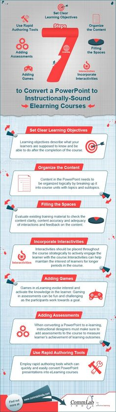 7 Steps to Convert Powerpoint to E-learning Courses Infographic | e-Learning Infographics  #RMA_Egypt
