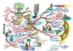 """The Dreams mind map will help you to listen to yourself and follow your heart. The Mind Map breaks down your dreams into an exploration of your uniqueness and the process from """"Dream Time"""" to """"Dream Zone"""". In addition, you will visualize the """"Big Picture"""" and reflect upon life challenges positively."""
