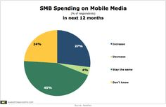 7 in 10 small and medium-sized businesses (SMBs) plan to maintain (45%) or increase (27%) their level of spending on mobile media in the next year