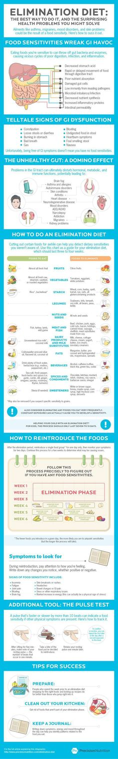 precision nutrition elimination diets image Infographic: Elimination diets: Could giving up certain foods solve your health problem?