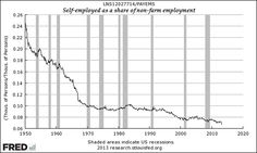 Self-Employed-As-A-Share-Of-Non-Farm-Employment