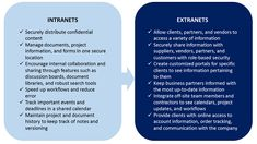 Difference Between Intranet and Extranet #Intranet vs Extranet