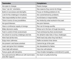Team mates vs Complainers.