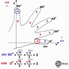 Interesting show - how calculate the value of the sine, cosine, tangent and cotangent of the angle The fingers are numbered seq. Maths Solutions, Physics And Mathematics, Math Formulas, Love Math, Math Help, Homeschool Math, Calculus, Math Classroom, Math Lessons