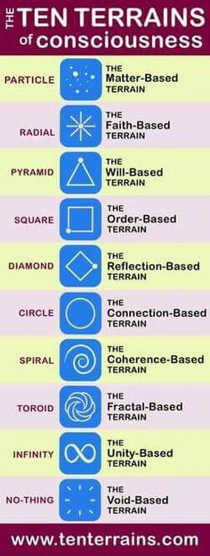 The Ten terrains of consciousness Human Nature, New Model, Consciousness, Reflection, Spirituality, Evolution, Journey, Tools, Knowledge