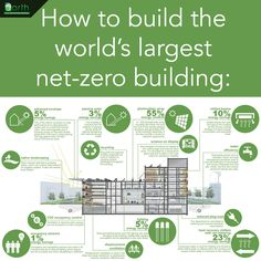 [INFOGRAPHIC] How To Build the World's Largest Net-Zero Building