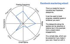 Facebook Marketing Wheel for Data Visualization