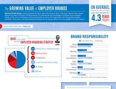The Growing Value of Employer Brands: Bernard Hodes research highlights via Employer Branding, Branding Your Business, Personal Branding, Croissant, Social Networks, Social Media, Social Link, Marketing Communications, Human Development