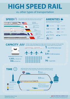 High-Speed Rail vs. Other types of transportation