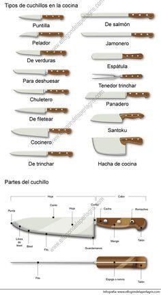 Tipos de cuchillos de cocina. Os enseño en este gráfico los tipos más utilizados de cuchillos que podremos encontrarnos a la hora de cocinar...