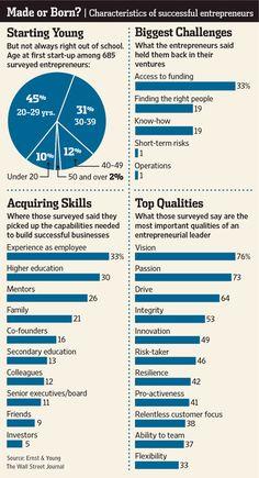 Made or Born? Characteristics of successful entrepreneurs - http://online.wsj.com/article/SB10001424052970204603004577267271656000782.html?mod=googlenews_wsj