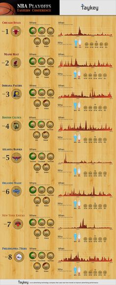 NBA Playoff Teams' Seasons in Social Media [INFOGRAPHIC]