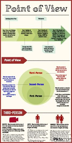 How to Identify Point of View. (Picture only)