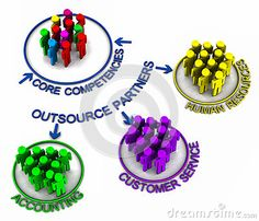 Managing Outsourcing Relationships