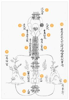 "it is likely that this chart is either copied from, or based on, an earlier Chinese exemplar that may now be lost. The Chart, which is undated, is now kept in the library of Tenri University in Japan. It is reproduced here from the book by Katō Chie 加藤千恵, Furō fushi no shintai: Dōkyō to ""tai"" no shisō 不老不死の身体 — 道教と「胎」の思想 (The Ageless and Deathless Body: Taoism and the Idea of the ""Embryo""; Tokyo: Taishūkan shoten, 2002), p. 121."