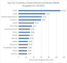 """Amazon dominiert im TV: Da wäre mal ein dickes """"Danke"""" der Werbebranche an den E-Commerce fällig. TV-Werbung ist bei E-Commerce-Firmen nämlich weiter auf dem Vormarsch und sorgt für fette Budgets. In den ersten neun Monaten des Jahres 2015 bewarben bereits 32 Prozent aller TV-Spots ein E-Commerce-Produkt. Im Vorjahr war es noch jeder vierte Werbespot. 21 Prozent des gesamten TV-Werbebudgets im Beobachtungszeitraum flossen mit 1,8 Milliarden Euro in E-Commerce-Produkte, bei einem…"""