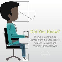 "Humanscale | Ergo | Tip | Ergonomics origination | ""Ergon"" (to work) | ""Nomos"" (natural laws) | Ergonomics"