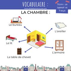 Describe your accommodation in French Online French Courses, Online Courses, French Teacher, Teaching French, How To Speak French, Learn French, Relative Pronouns, French Expressions, Language School