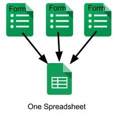 Multiple Google Forms to One Spreadsheet via Teacher Tech by Alice Keeler