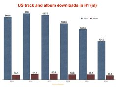 AT THIS RATE, MUSIC DOWNLOADS WILL BE DEAD BY 2020  Hard to argue those numbers but like any other prediction, it doesn't mean your audience will follow suit. Case by case.  http://www.musicbusinessworldwide.com/at-this-rate-music-downloads-will-be-dead-by-2020/  #music #promotion #downloads