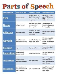 Parts of Speech. I need to give this out to my Spanish classes. Need to know parts of speech in English first. Grammar And Punctuation, Teaching Grammar, Teaching Writing, Writing Skills, Teaching English, Writing Tips, Grammar Chart, Grammar Tips, Grammar Posters
