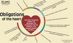 Obligations of the heart