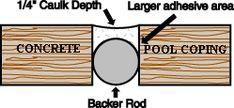 Pool Caulking over top of foam Backer Rod