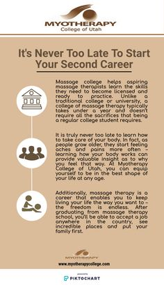 Massage Therapy School, Find A Career, Human Body, Infographics, Utah, Freedom, College, Learning, People