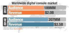 SuperData - Worldwide Games Market  Update. October 2014