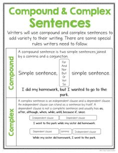 Grammar Posters - This has been a great resource as a new grammar teacher. We are doing some backtracking right now with concepts we already covered – wish I had had this at the start of the year! Essay Writing Skills, English Writing Skills, Writing Words, Writing Lessons, English Lessons, High School Grammar Lessons, Writing Workshop, Good Vocabulary Words, Good Grammar