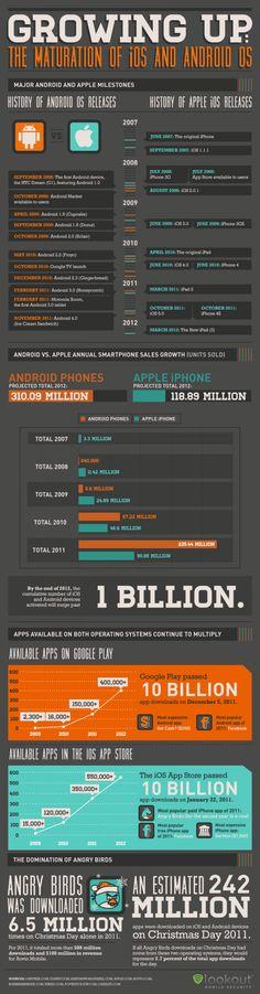 [Infografia] Crecimiento de iOS y Android