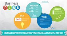 The Most Important Questions Your Business Plan Must Answer
