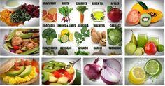 Tin Sức Khỏe Ngừa ung thư bằng cách kiểm soát thực phẩm ăn vào cơ thể