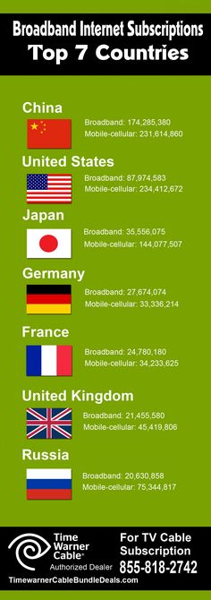 In this infographics, we define the top 7 countries with broadband and mobile internet subscriptions. Countries, United Kingdom, Phones, Infographic, United States, Internet, Japan, Top, Infographics