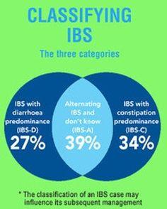Classifying IBS  Visit goprobioticbenefits.com  #probiotics #probioticskincare #probioticsupport #probioticsforlife #probioticsupplement #probioticsforthewin #probioticsoda #guthelath #probiotics101 #guthealthmatters #guthealthy #guthealthiskey #guthealthiseverything