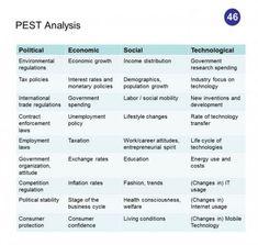 Pest analysis health insurance industry