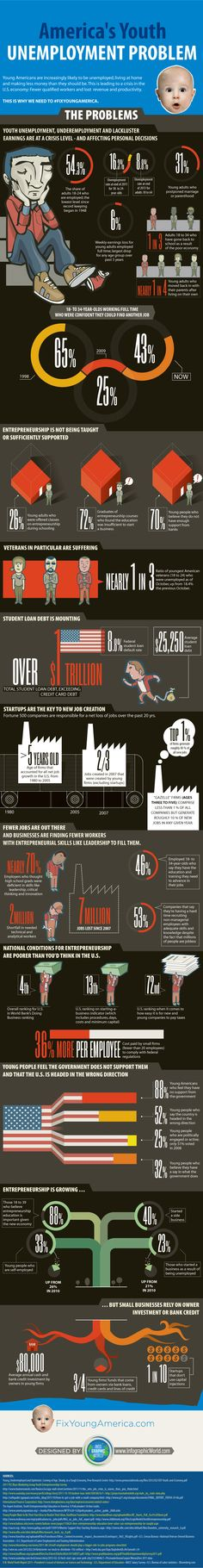 America's Youth Unemployment Problem infographic