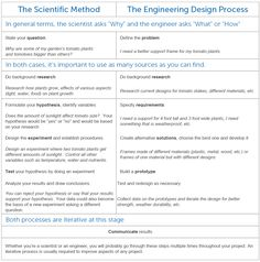 HereS A Nice Graphic Organizer For Students On The Engineering