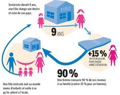 Education des filles