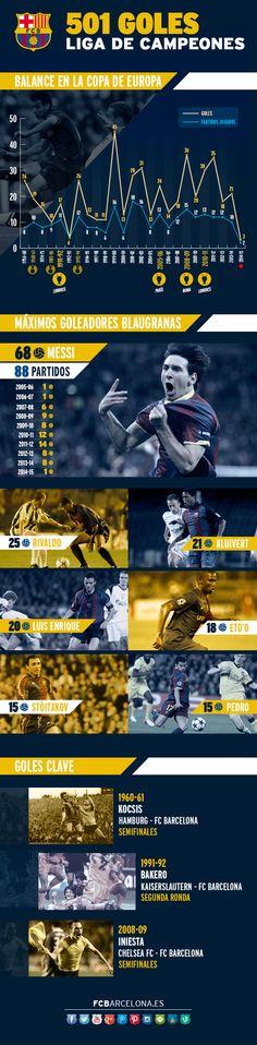 INFOGRAGFIC501GOLS | 501: Los goles del Barca en la Liga de Campeones.