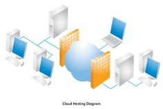 In a study conducted by NIST or National Institute of Standard and Technology businesses saves at least 15 percent of their revenues yearly by just migrating to cloud computing. To address all other issues like slow performance, lags and other known software issues a user's computing requirements are outsourced to a vendor and this vendor in turn provides all the computing needs of the user.