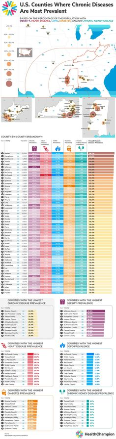 Chronic Kidney Disease, Chronic Illness, Data Visualization, Diabetes, Health And Wellness, Health Infographics, Factors, Healthy Foods, Smoking