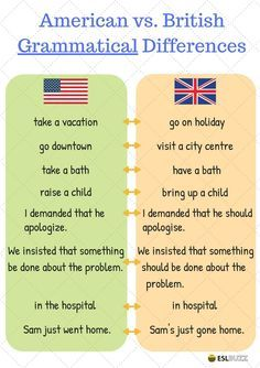 American and British English! English learners are often confused about the difference between British and American English. This lesson will provide a useful list of these differences with ESL images. English Vocabulary List, English Teaching Resources, Teaching English Grammar, English Writing, English Study, Learning English, British And American Words, British Slang Words, British English