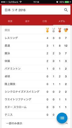 今回のリオ五輪での日本の活躍すごすぎワロタwwwwwwwwwwwwwwwwwww