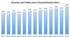 Comscore-Zahlen (2/12) zeigen, dass die Zahl der Twitternutzer in Deutschland im letzten Jahr um ca. eine Million gestiegen ist. Details im Netzökonomie-Blog
