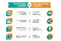 Four traits of collaborative leadership.