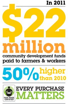 Every Fair Trade Certified product you bought in 2011 helped us deliver record impact to farmers & workers around the world. With your help, let's make 2012 another record year!