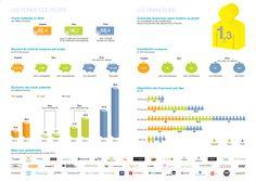Infographie : les fonds collectés grâce au crowdfunding en France ont doublé en 2014