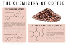 The chemical makeup of coffee explains why it is bitter. Science is awesome! Teaching Chemistry, Science Chemistry, Food Science, Organic Chemistry, Physical Science, Science Lessons, Science Education, Chemistry Classroom, Chemistry Help